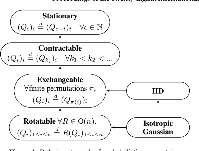 Figure 1 for Exchangeability and Kernel Invariance in Trained MLPs