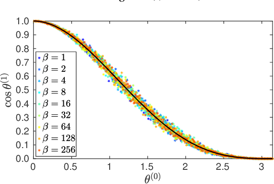 Figure 2 for Exchangeability and Kernel Invariance in Trained MLPs