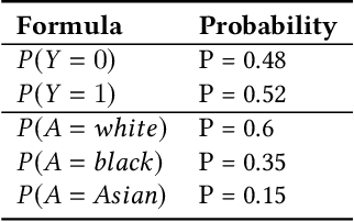 Figure 3 for Detecting discriminatory risk through data annotation based on Bayesian inferences