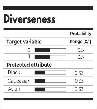 Figure 4 for Detecting discriminatory risk through data annotation based on Bayesian inferences