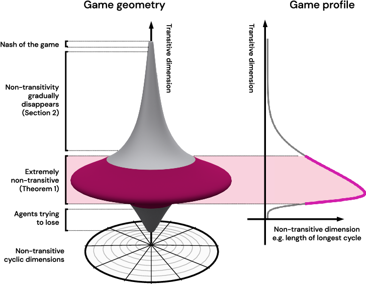 Figure 1 for Real World Games Look Like Spinning Tops