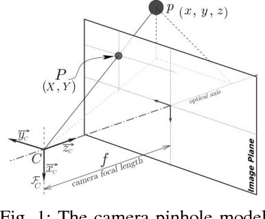 Fig. 1: The camera pinhole model