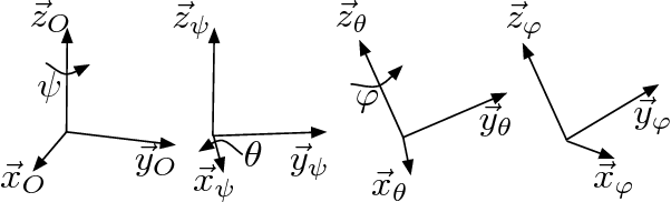 Fig. 2: Euler angles. Fψ(~xψ, ~yψ, ~zψ) is obtained after rotating FO of ψ around ~zO. Fθ results of a rotation θ of Fψ around ~xψ . Fϕ is obtained after rotating of ϕ around ~zθ. Finally, FC = Fϕ.
