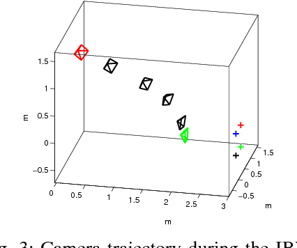 Fig. 3: Camera trajectory during the IBVS