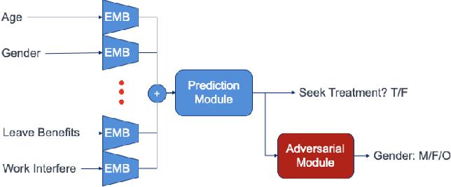 Figure 1 for RENATA: REpreseNtation And Training Alteration for Bias Mitigation