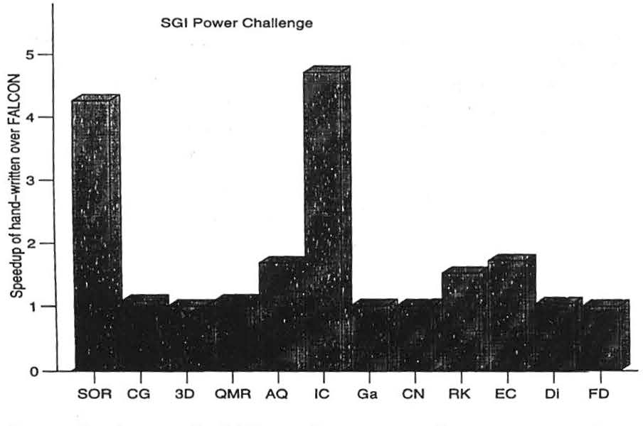 Figure 3 from Benchmarking FALCON's MATLAB-to-Fortran 90