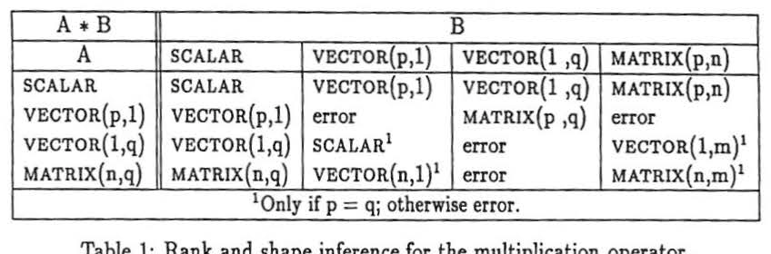 Table 1 from Benchmarking FALCON's MATLAB-to-Fortran 90