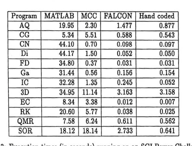 Table 3 from Benchmarking FALCON's MATLAB-to-Fortran 90