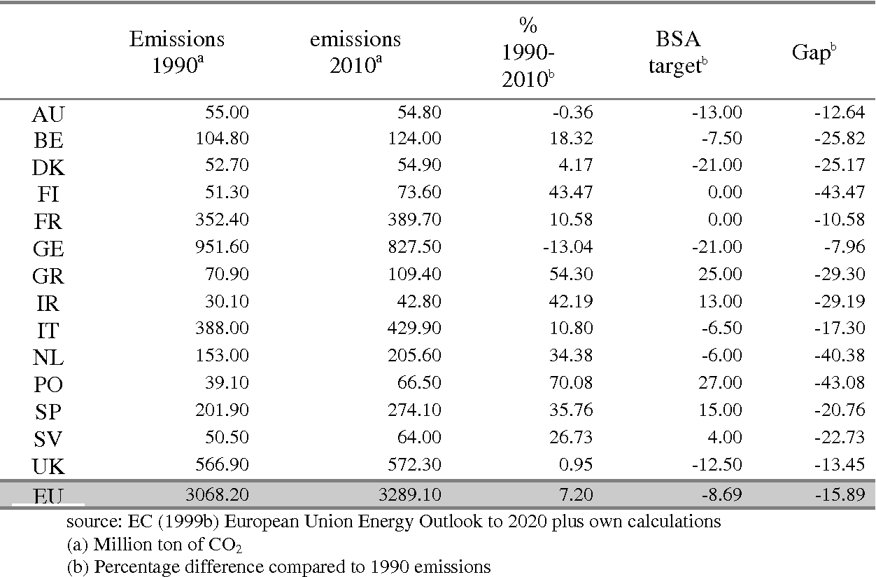 Efficiency And Equity In The Eu Burden Sharing Agreement Semantic