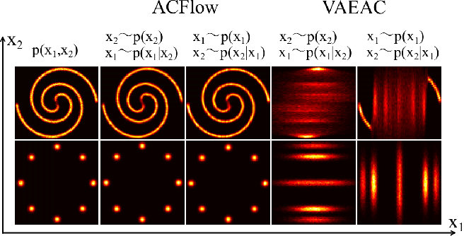 Figure 3 for Flow Models for Arbitrary Conditional Likelihoods