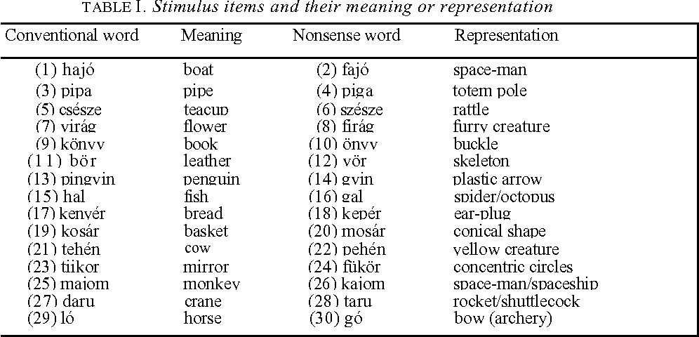 Table I from Rules, Rote, and Analogy in Morphological Formations by