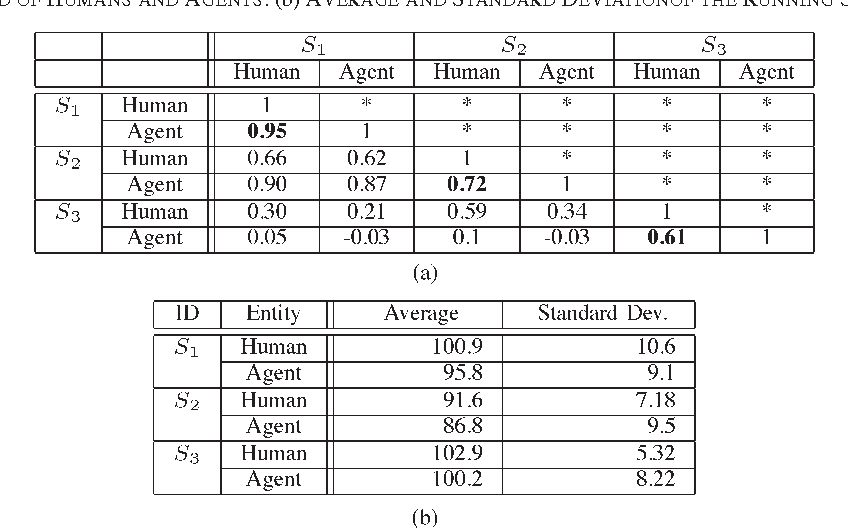 Table IV from Learning From Humans: Agent Modeling With Individual
