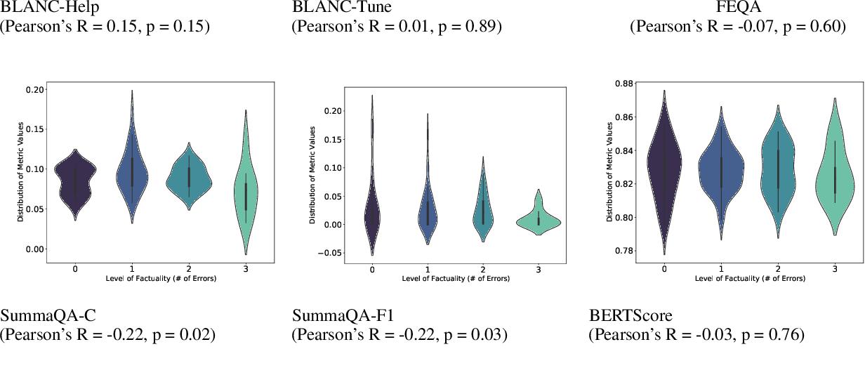 Figure 4 for Go Figure! A Meta Evaluation of Factuality in Summarization