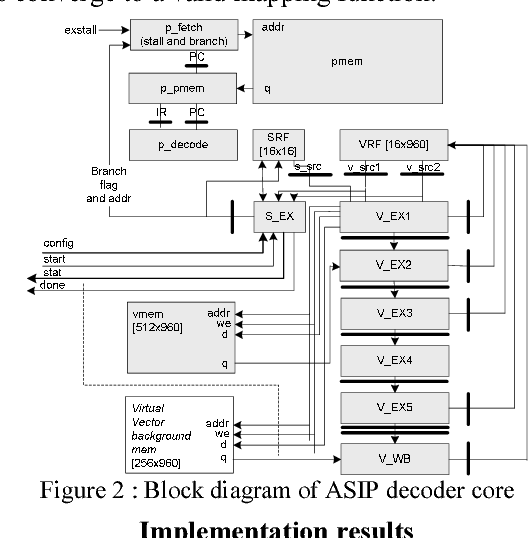 Figure 2 from A 10 37 mm2 675 mW reconfigurable LDPC and