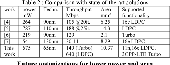 Table 2 from A 10 37 mm2 675 mW reconfigurable LDPC and Turbo