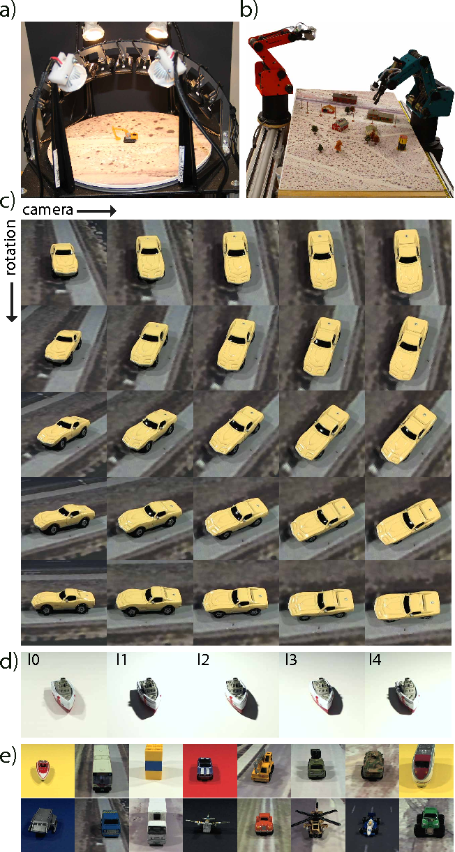 Figure 1 for What can we learn about CNNs from a large scale controlled object dataset?