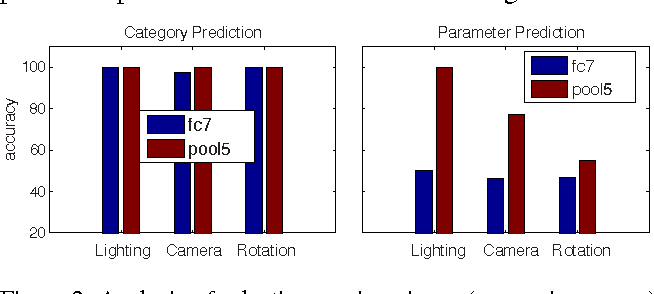 Figure 3 for What can we learn about CNNs from a large scale controlled object dataset?