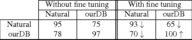 Figure 4 for What can we learn about CNNs from a large scale controlled object dataset?