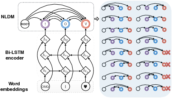 Figure 1 for Neural Latent Dependency Model for Sequence Labeling