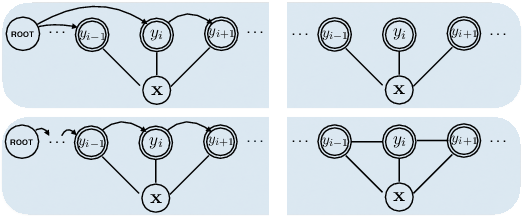 Figure 3 for Neural Latent Dependency Model for Sequence Labeling