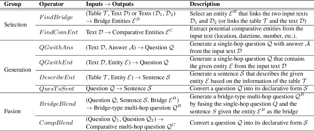 Figure 2 for Unsupervised Multi-hop Question Answering by Question Generation