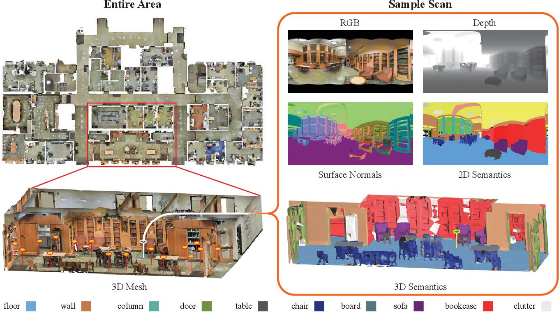 Figure 4 for Joint 2D-3D-Semantic Data for Indoor Scene Understanding