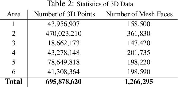 Figure 3 for Joint 2D-3D-Semantic Data for Indoor Scene Understanding