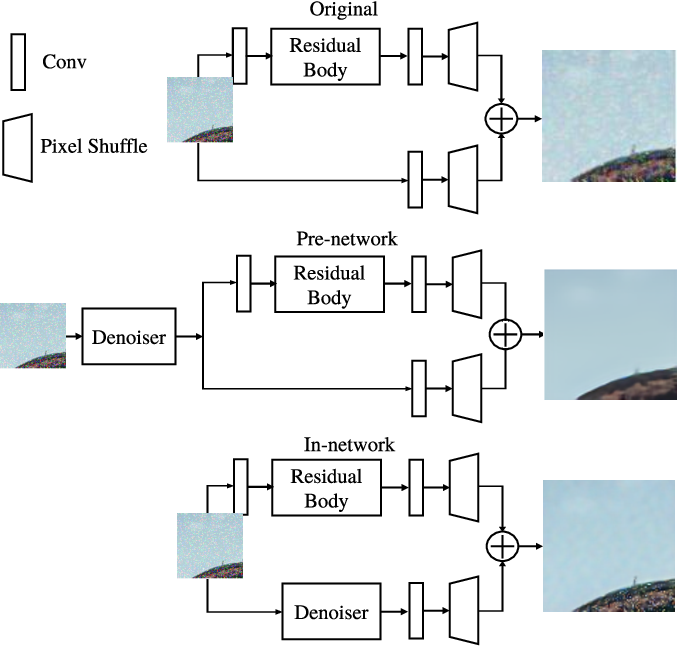 Figure 1 for Deep learning architectural designs for super-resolution of noisy images