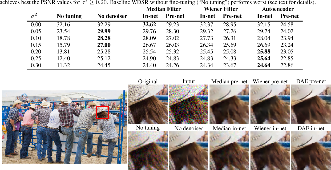 Figure 2 for Deep learning architectural designs for super-resolution of noisy images