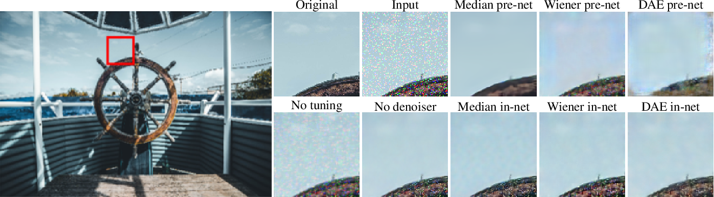 Figure 4 for Deep learning architectural designs for super-resolution of noisy images
