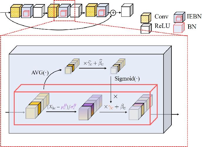 Figure 1 for Instance Enhancement Batch Normalization: an Adaptive Regulator of Batch Noise