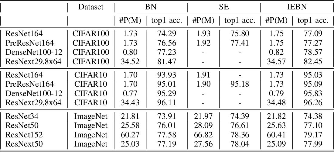 Figure 2 for Instance Enhancement Batch Normalization: an Adaptive Regulator of Batch Noise