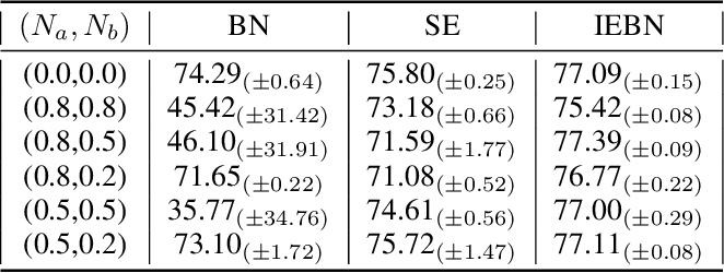 Figure 4 for Instance Enhancement Batch Normalization: an Adaptive Regulator of Batch Noise