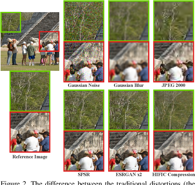 Figure 3 for NTIRE 2021 Challenge on Perceptual Image Quality Assessment