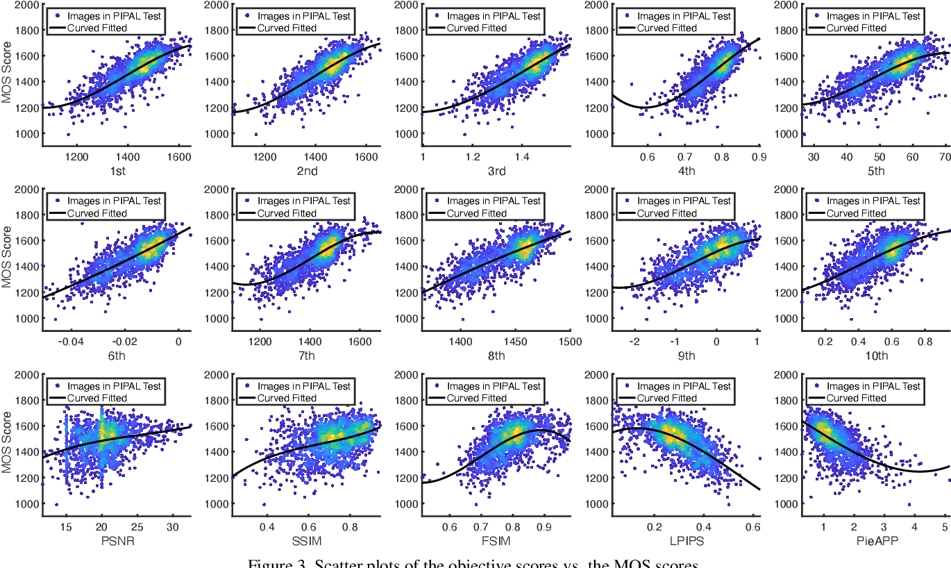 Figure 4 for NTIRE 2021 Challenge on Perceptual Image Quality Assessment
