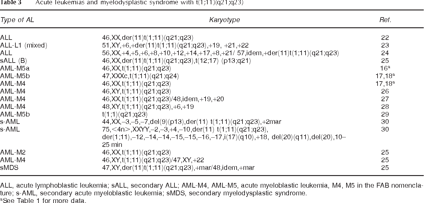 Table 3 Acute leukemias and myelodysplastic syndrome with t(1;11)(q21;q23)