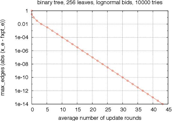 Figure 1 for Bargaining for Revenue Shares on Tree Trading Networks