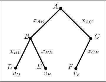 Figure 2 for Bargaining for Revenue Shares on Tree Trading Networks