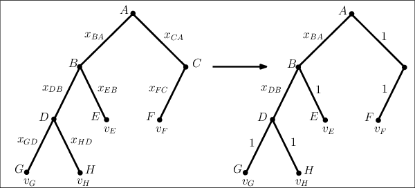 Figure 3 for Bargaining for Revenue Shares on Tree Trading Networks