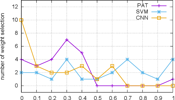 Figure 3 for Comparing Convolutional Neural Networks to Traditional Models for Slot Filling