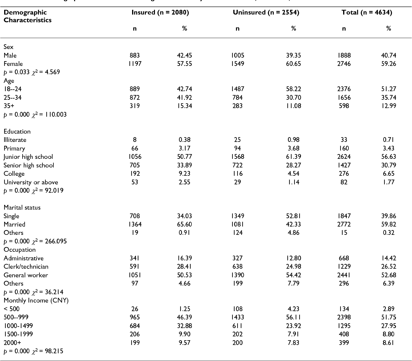 Table 1: Socio-demographic characteristics of migrant workers by insurance status, Shenzhen, China