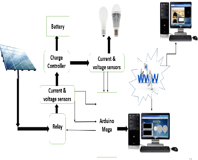 Figure 5 from Solar power remote monitoring and controlling using