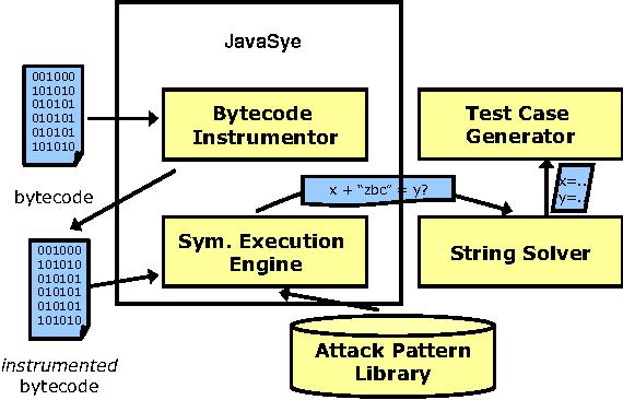 SAFELI: SQL injection scanner using symbolic execution