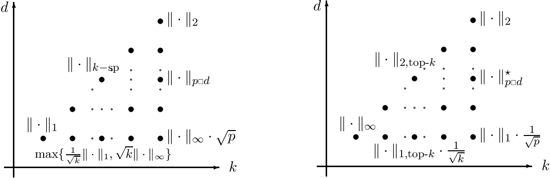 Figure 3 for New Computational and Statistical Aspects of Regularized Regression with Application to Rare Feature Selection and Aggregation