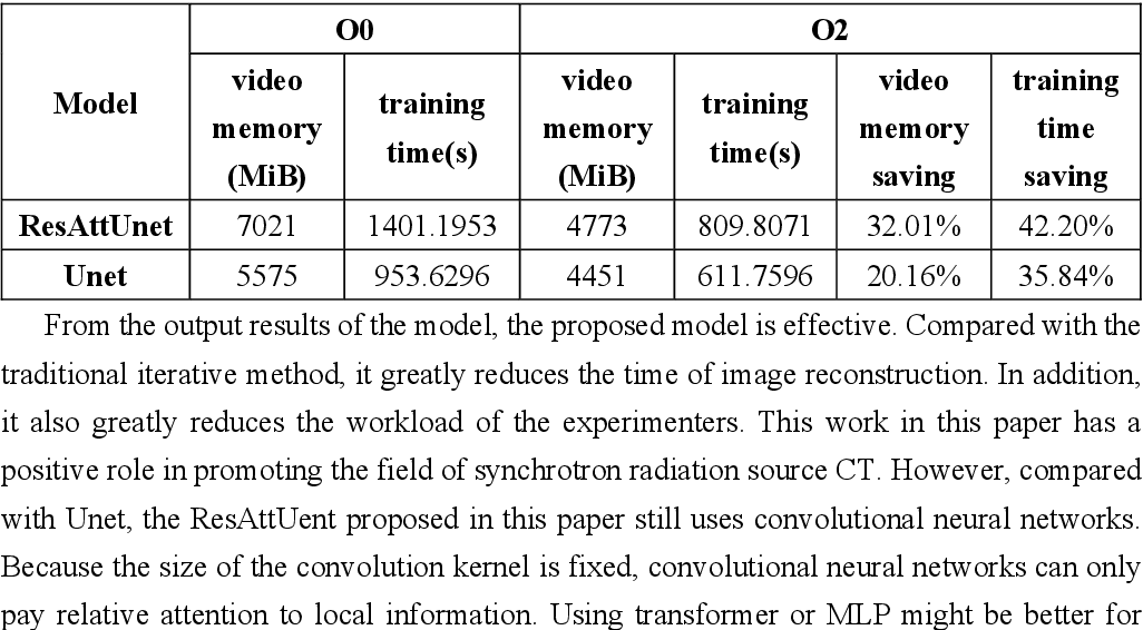 Figure 4 for Deep learning based low-dose synchrotron radiation CT reconstruction