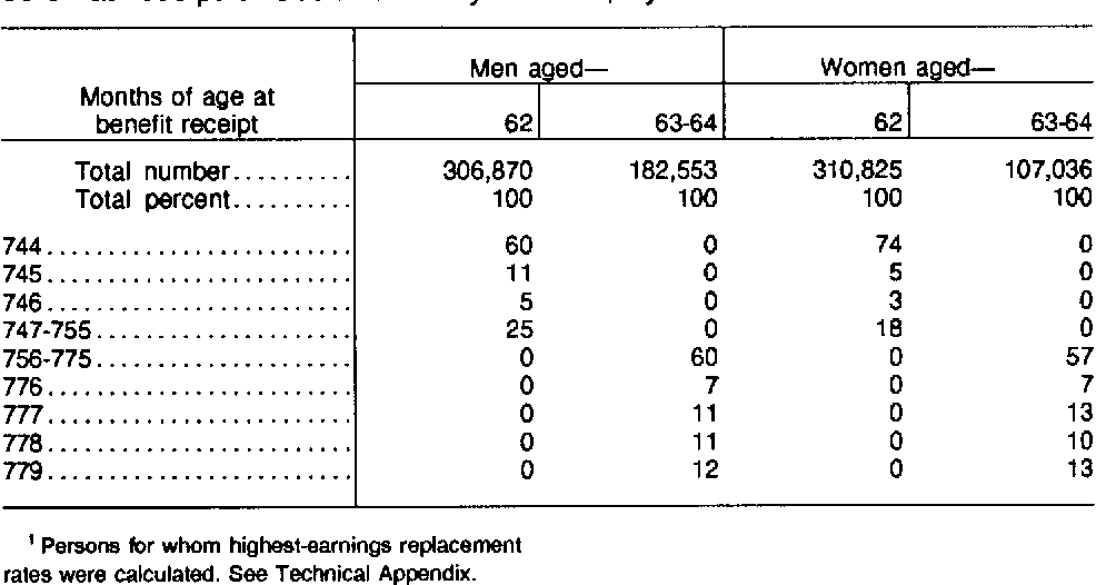 Table 3 from Earnings replacement rates of new retired