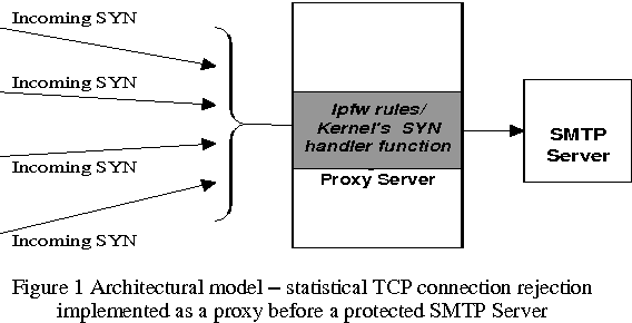 Mitigating email spam by statistical rejection of TCP connections