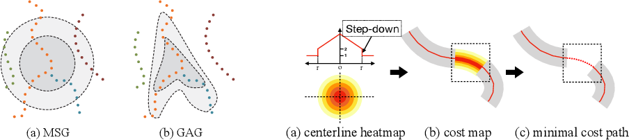 Figure 4 for Learning Hybrid Representations for Automatic 3D Vessel Centerline Extraction