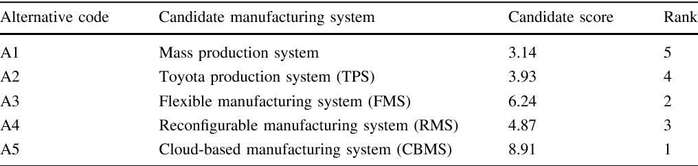 Proposing a graph ranking method for manufacturing system selection