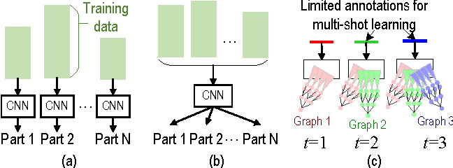 Figure 1 for Growing Interpretable Part Graphs on ConvNets via Multi-Shot Learning